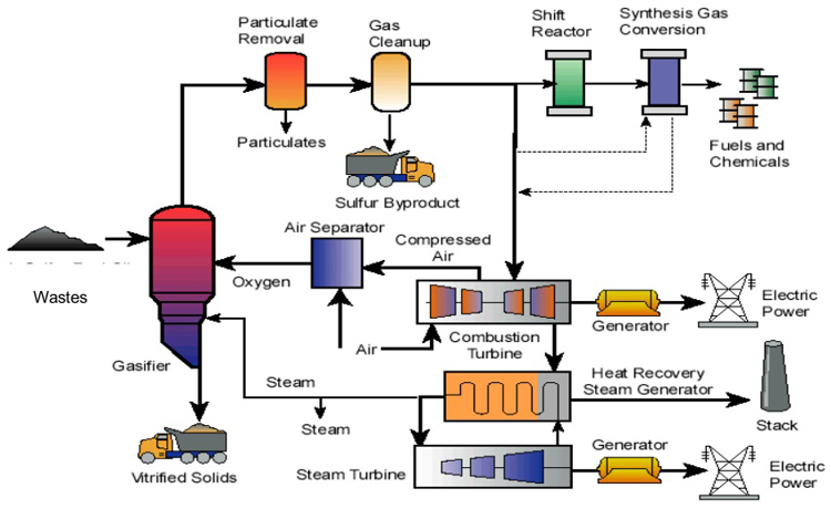a description of current waste generating processes Our goal is to increase current recycling rates by diverting waste from landfills to  the tempest processes the class b  treatment performance by generating.