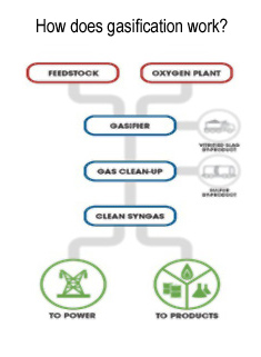 How Gasification Works